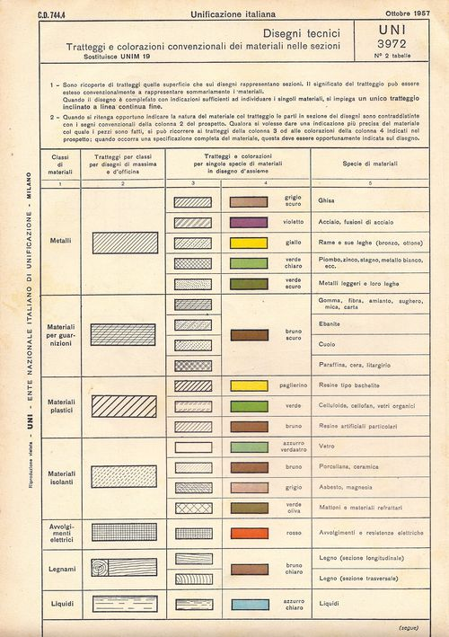Industrial design - symbol chart vol 2 1960